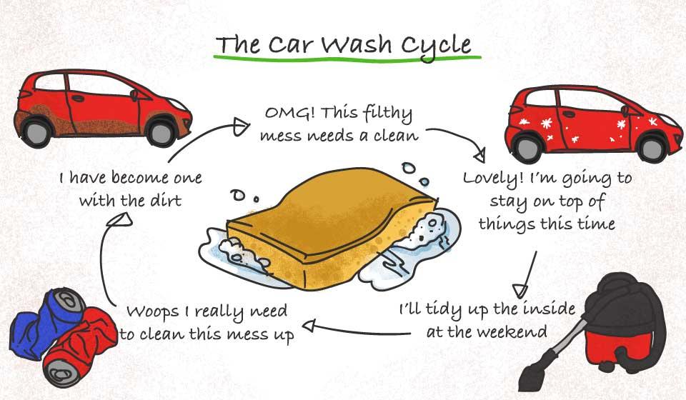 car wash graph