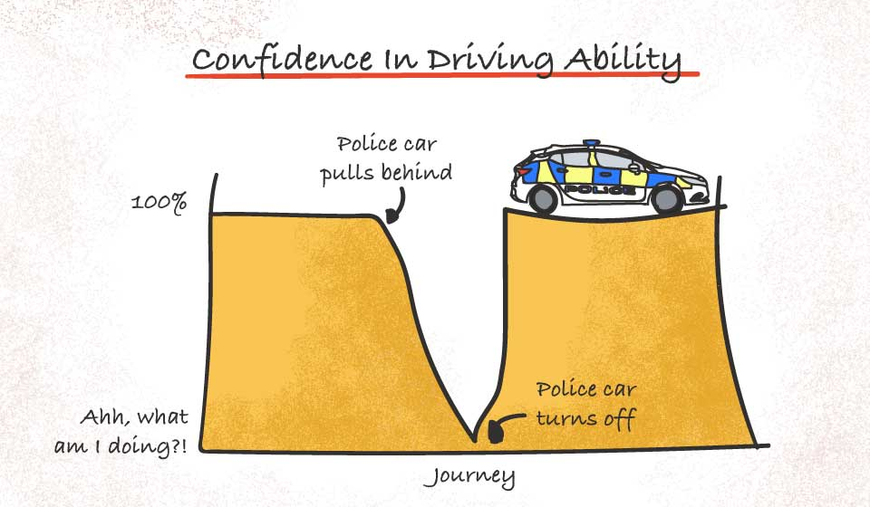Police graph