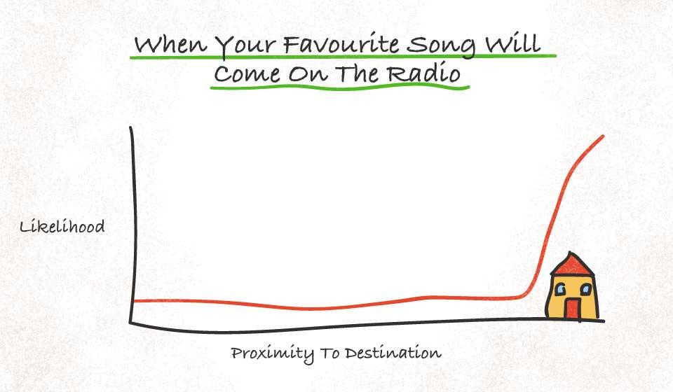 radio graph