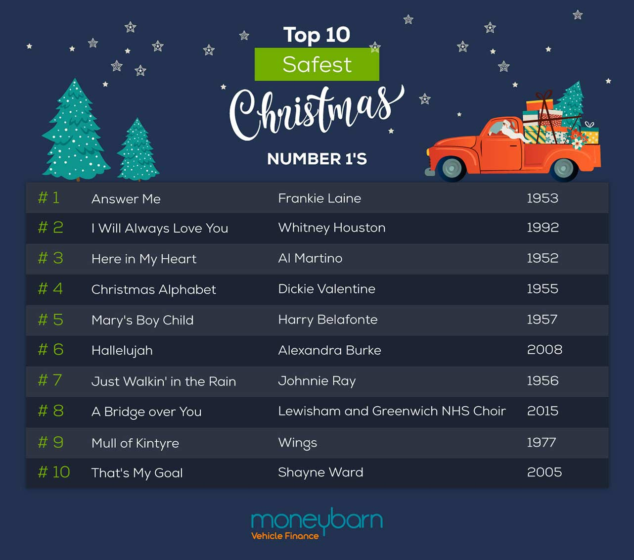 Safest Christmas Number 1's